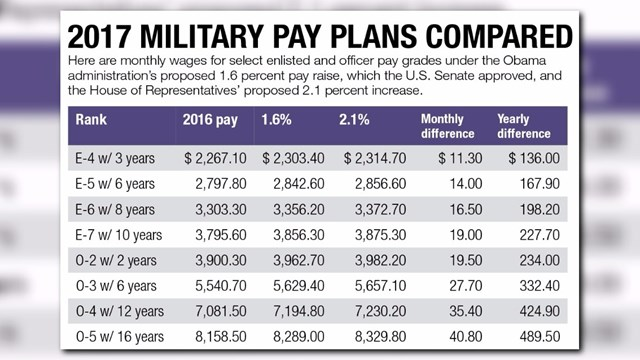 Military pay dates in Melbourne